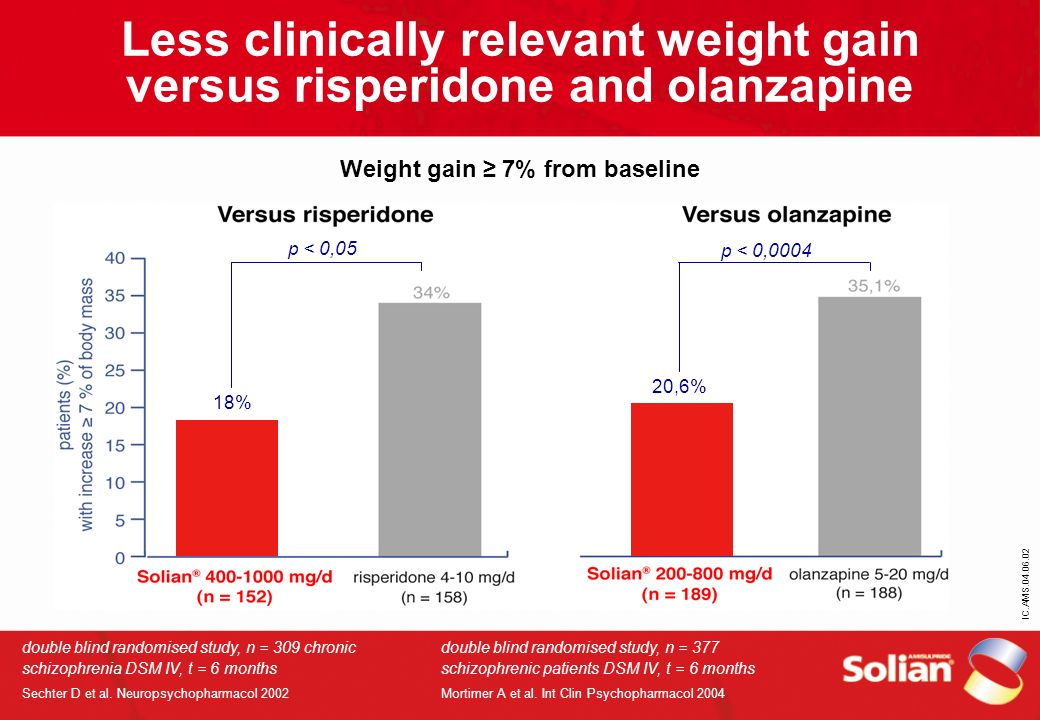 Less clinically relevant weight gain versus risperidone and olanzapine Weight gain ≥ 7% from baseline