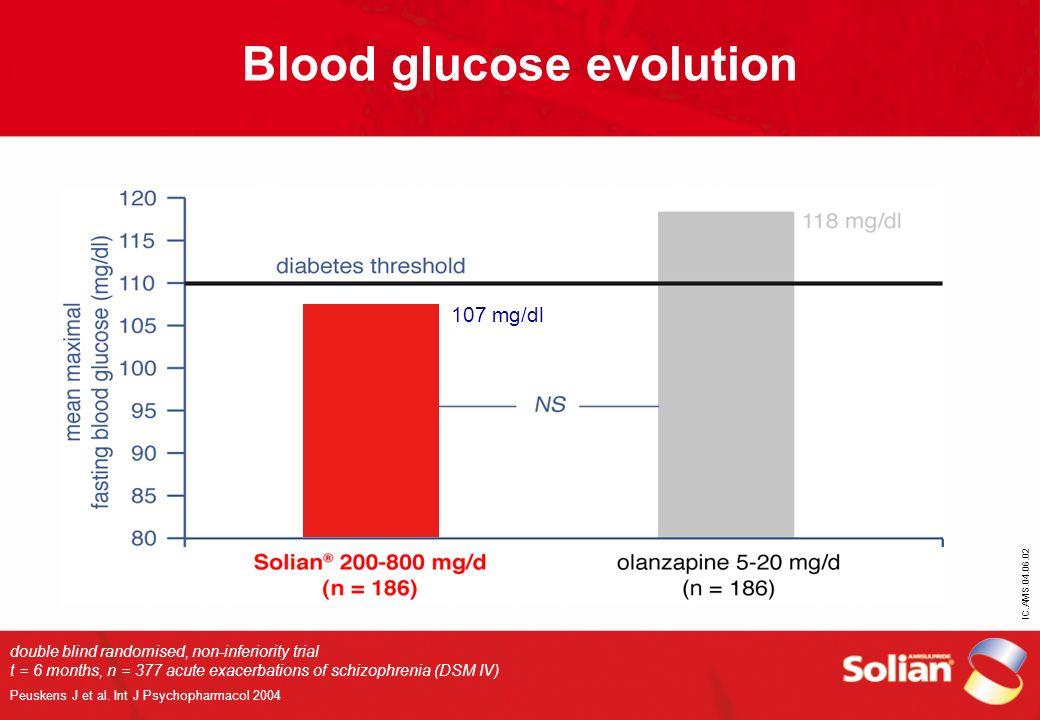Blood glucose evolution