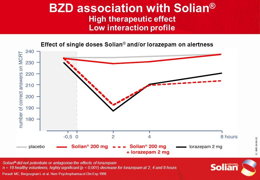 BZD association with Solian® High therapeutic effect Low interaction profile