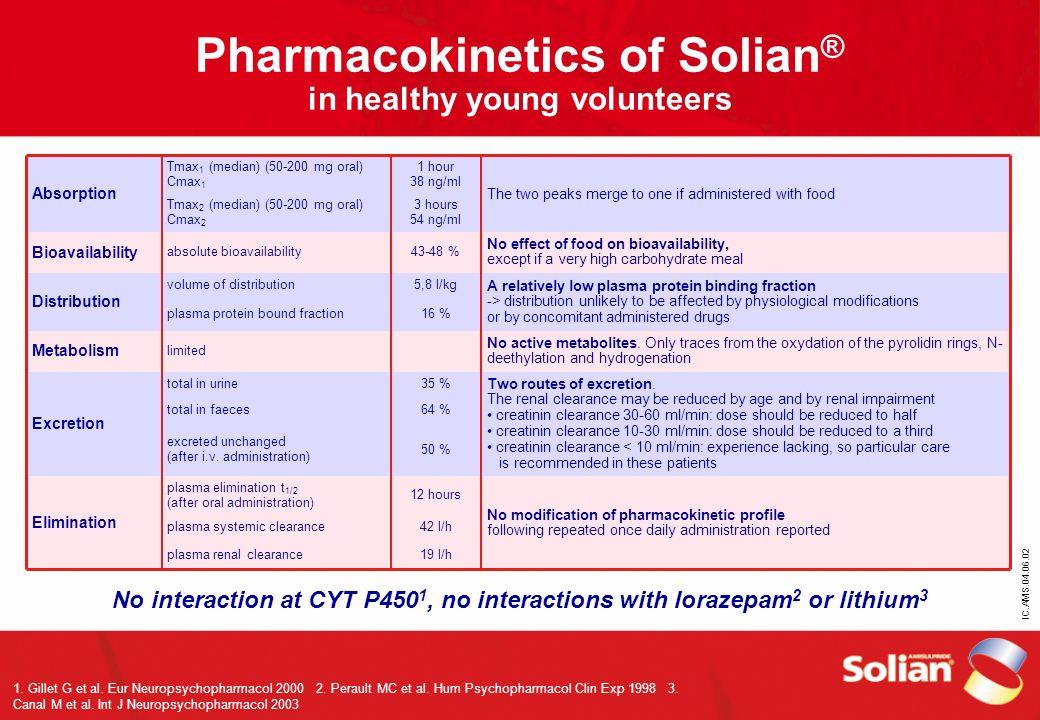 Pharmacokinetics of Solian® in healthy young volunteers