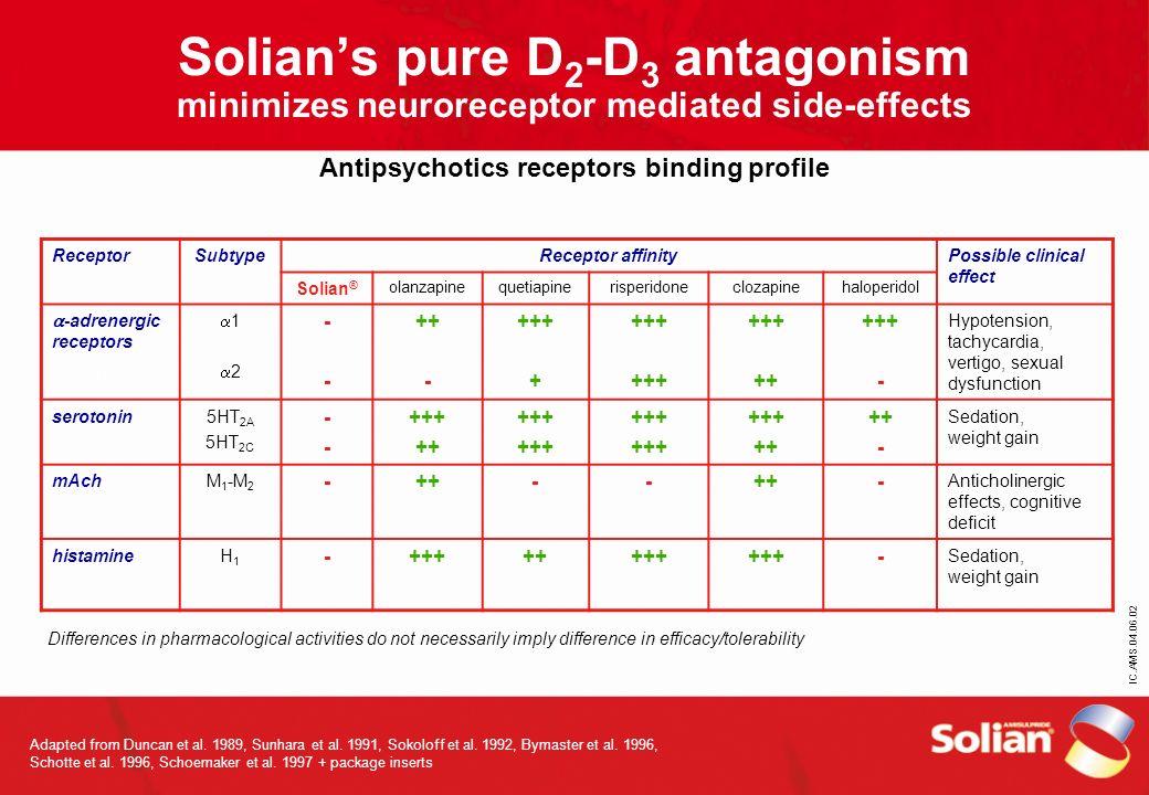 Solian's pure D2-D3 antagonism minimizes neuroreceptor mediated side-effects Antipsychotics receptors binding profile