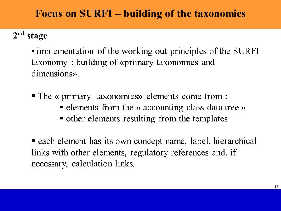Focus on SURFI – building of the taxonomies