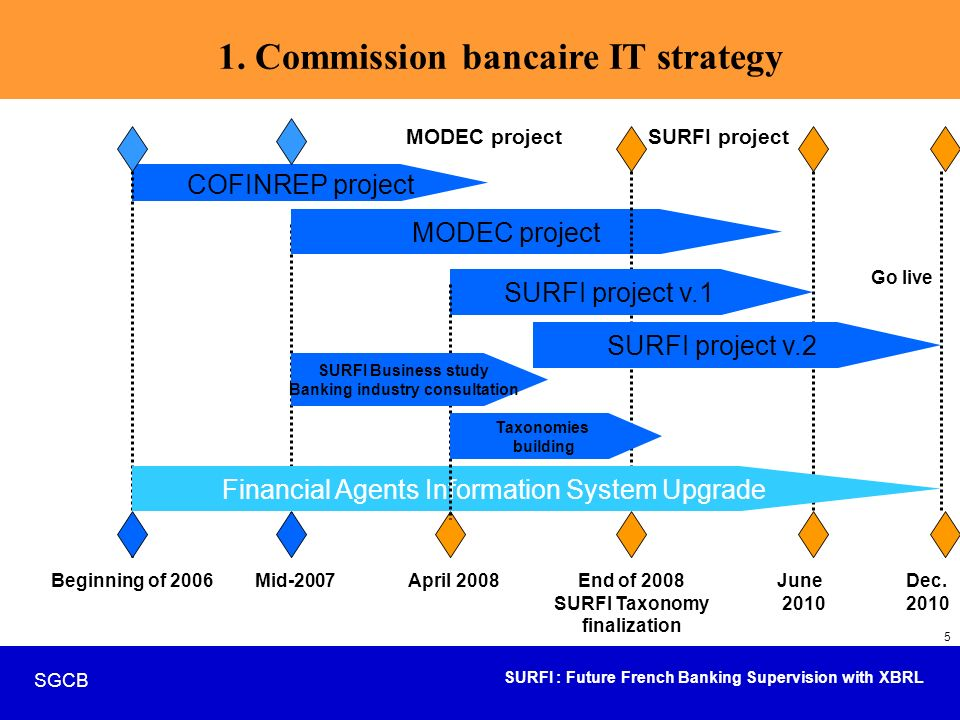1. Commission bancaire IT strategy