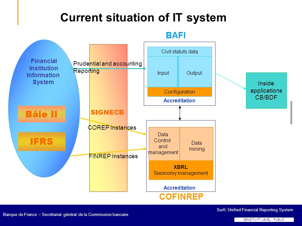Current situation of IT system