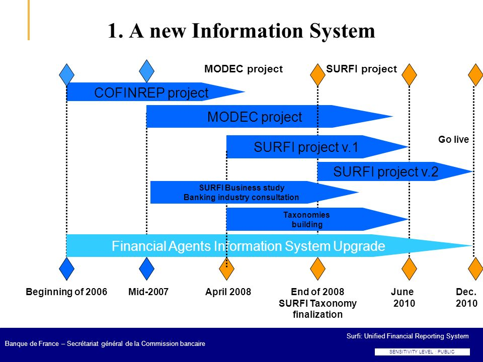 1. A new Information System