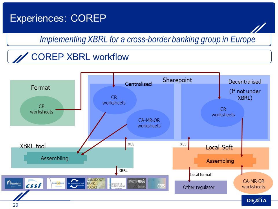 Experiences: COREP Implementing XBRL for a cross-border banking group in Europe. COREP XBRL workflow.