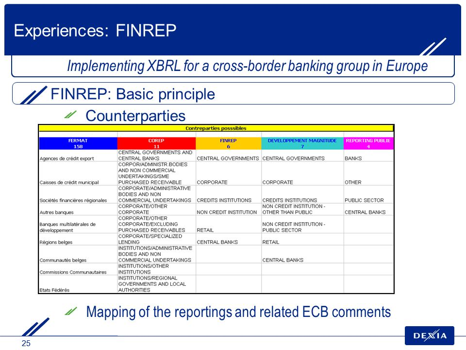 Experiences: FINREP Implementing XBRL for a cross-border banking group in Europe. FINREP: Basic principle.