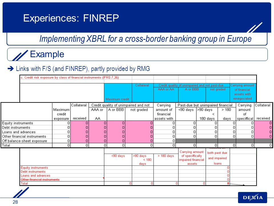 Experiences: FINREP Implementing XBRL for a cross-border banking group in Europe.