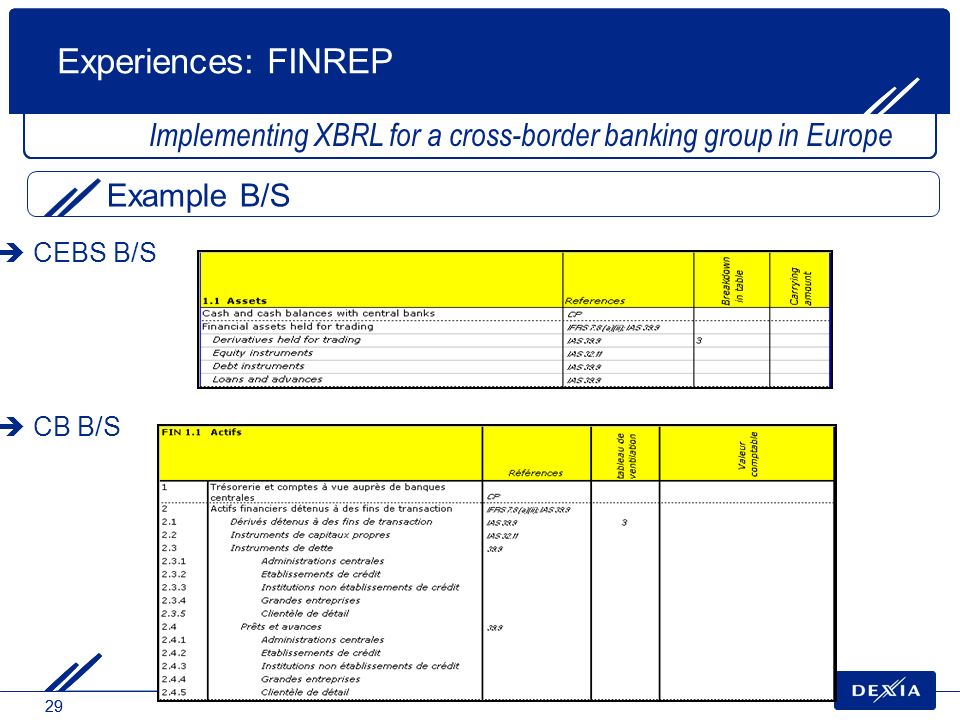 Experiences: FINREP Implementing XBRL for a cross-border banking group in Europe. Example B/S.  CEBS B/S.