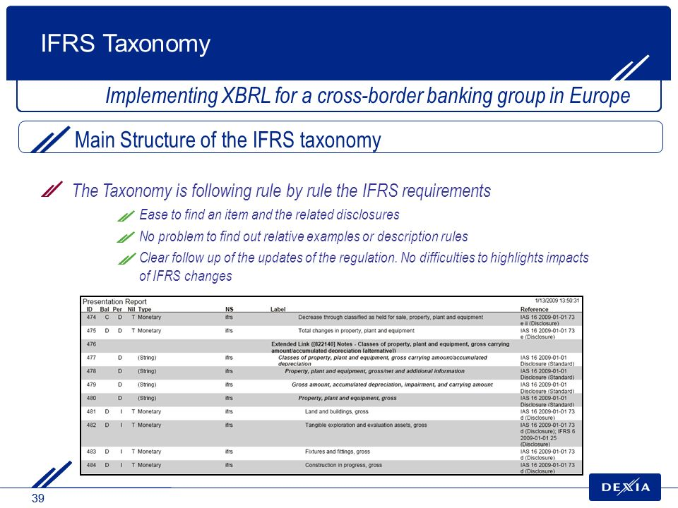 IFRS Taxonomy Implementing XBRL for a cross-border banking group in Europe. Main Structure of the IFRS taxonomy.