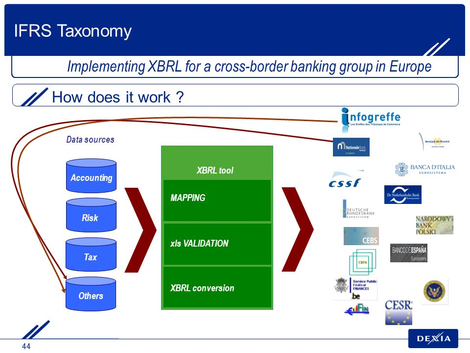 IFRS Taxonomy Implementing XBRL for a cross-border banking group in Europe. How does it work Data sources.