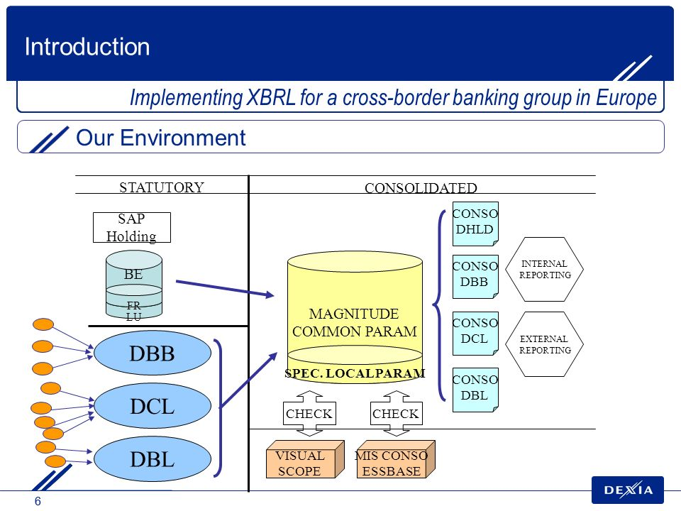Introduction Implementing XBRL for a cross-border banking group in Europe. Our Environment. BE. LU.