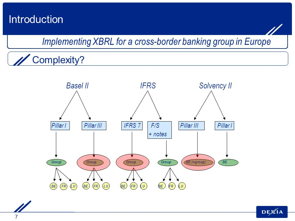 Introduction Implementing XBRL for a cross-border banking group in Europe. Complexity Basel II IFRS Solvency II.