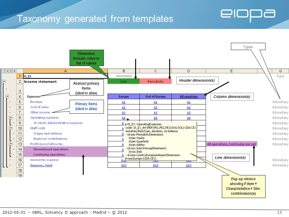 Taxonomy generated from templates