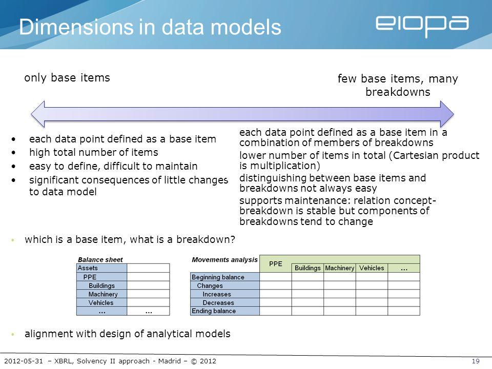 Dimensions in data models
