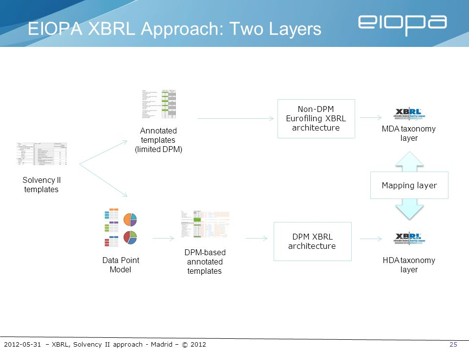 EIOPA XBRL Approach: Two Layers