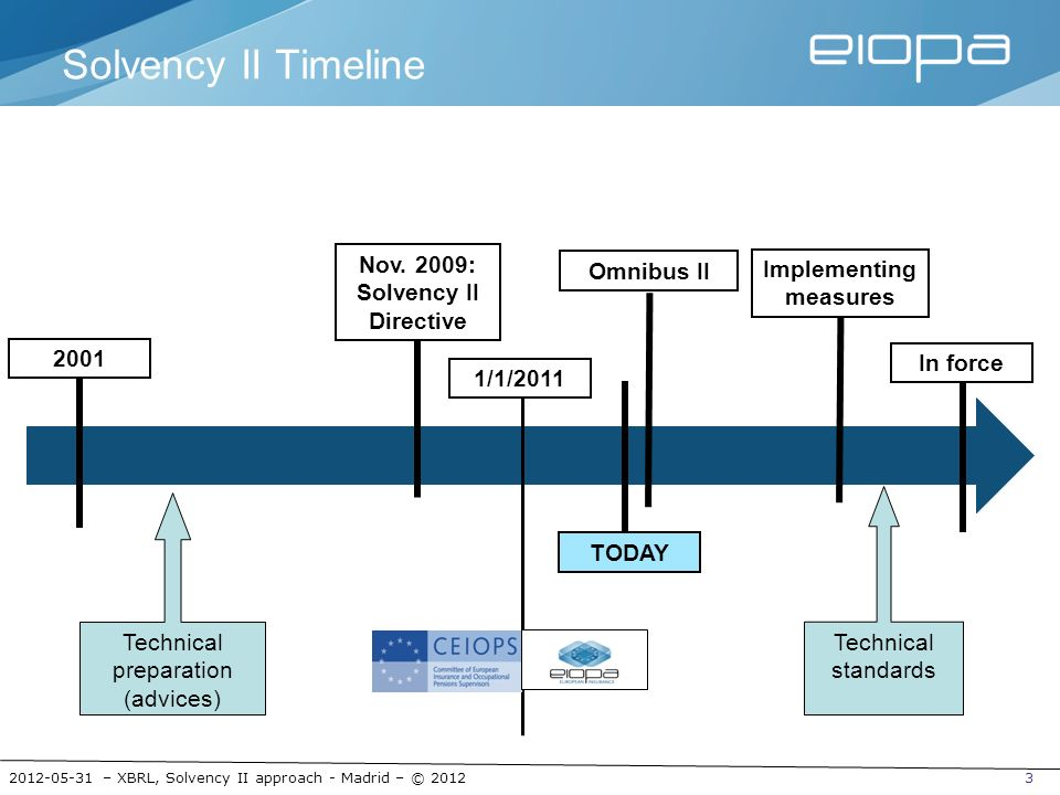 Nov. 2009: Solvency II Directive Implementing measures
