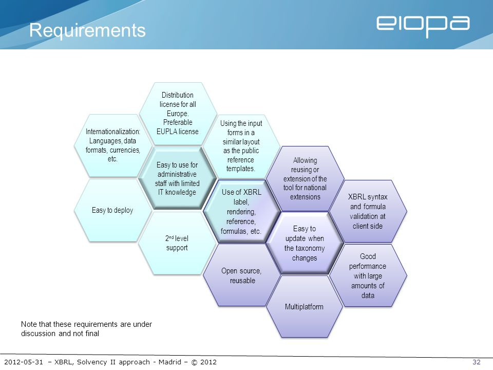 Requirements Use of XBRL label, rendering, reference, formulas, etc.