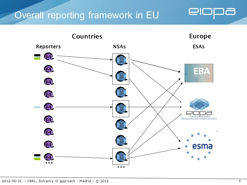 Overall reporting framework in EU