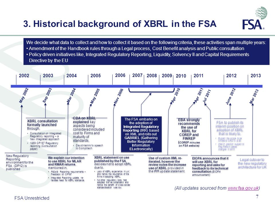 3. Historical background of XBRL in the FSA