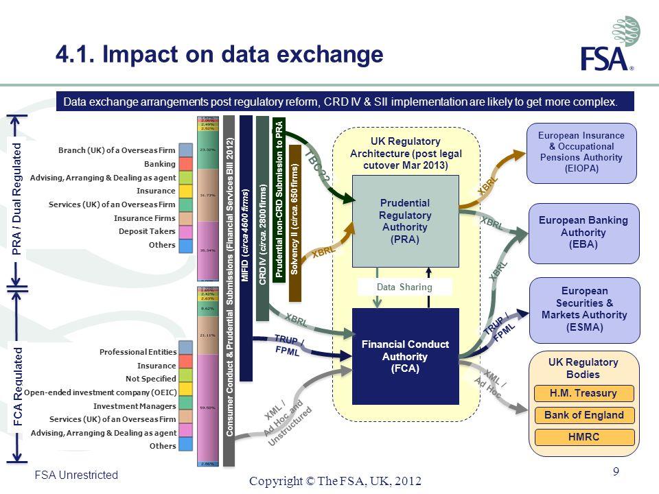 4.1. Impact on data exchange