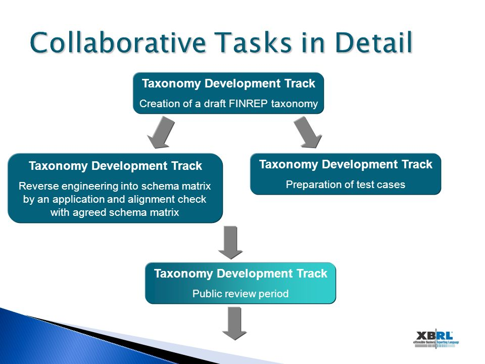 Collaborative Tasks in Detail