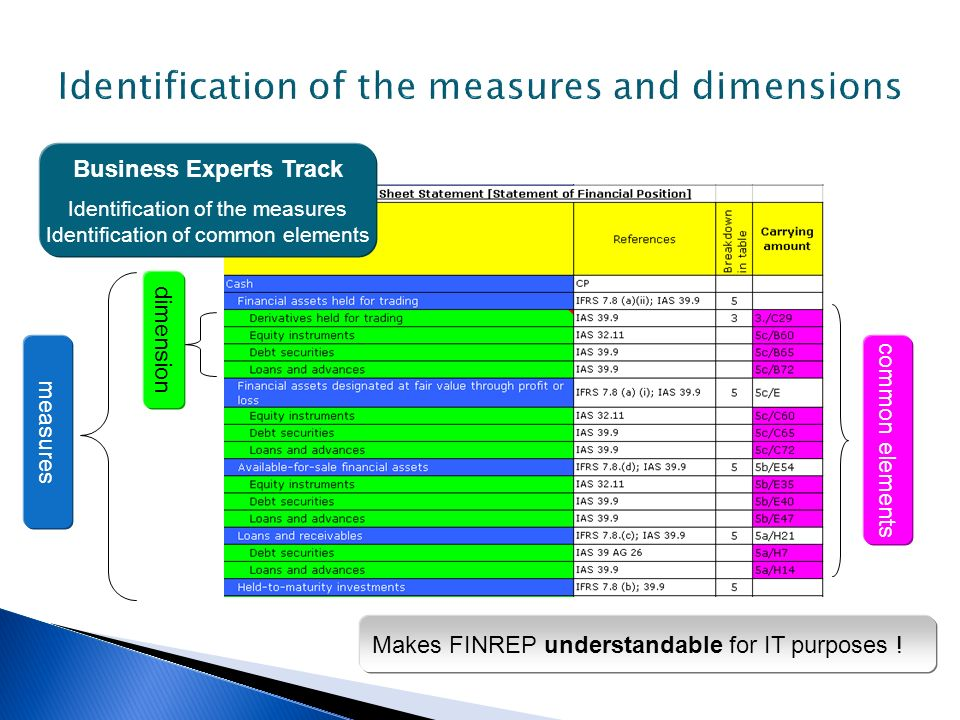 Identification of the measures and dimensions
