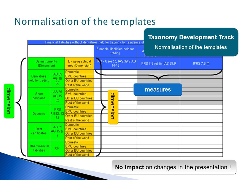 Normalisation of the templates