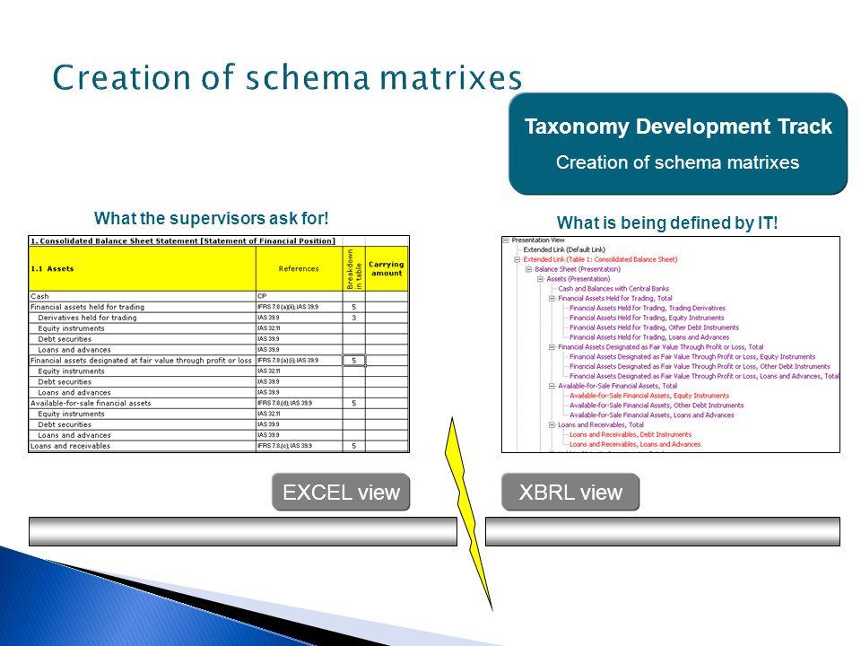 Creation of schema matrixes