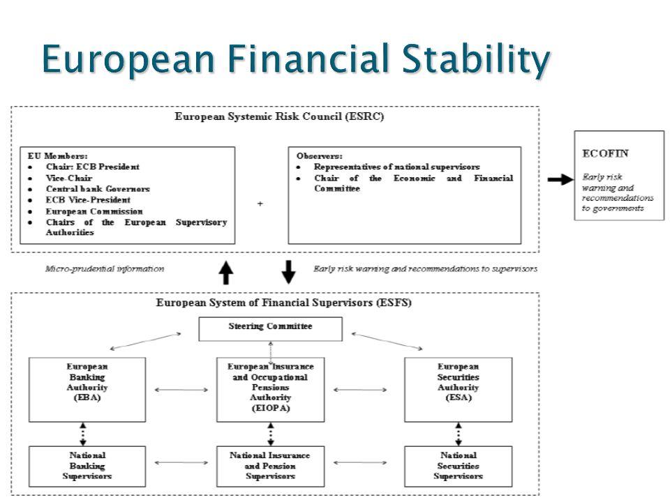 European Financial Stability