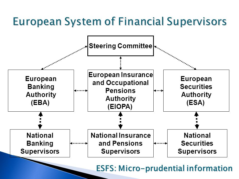 European System of Financial Supervisors