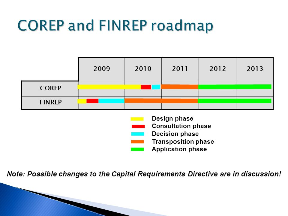 COREP and FINREP roadmap
