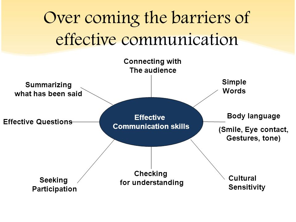 the different barriers to effective communication Identifying the cultural barriers to effective communication owing to cultural differences between people, communication is not always effective cultural barriers in communication ought to.
