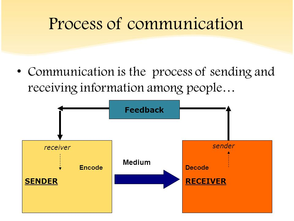 communication among people is necessary There are 5 types of communication flows in an organization  diagonal flow and external flow of communication  it facilitates co-operation among team members.