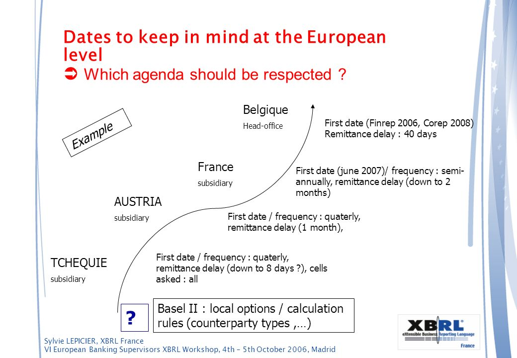 Dates to keep in mind at the European level  Which agenda should be respected