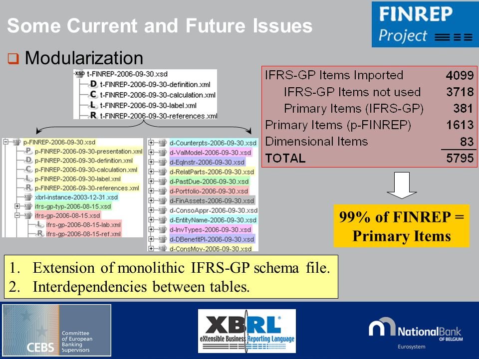 99% of FINREP = Primary Items