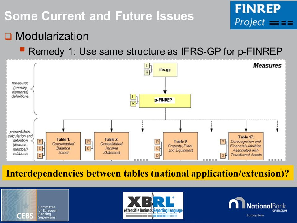 Interdependencies between tables (national application/extension)