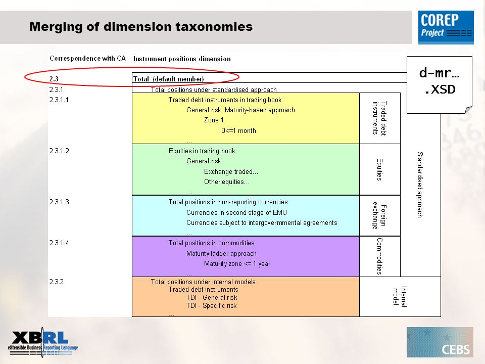 Merging of dimension taxonomies