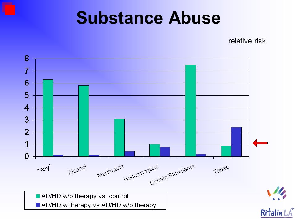 Substance Abuse relative risk