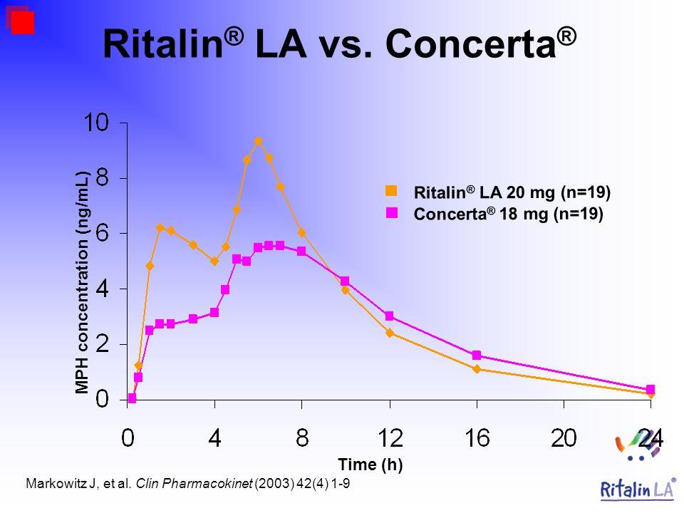 Ritalin® LA vs. Concerta®
