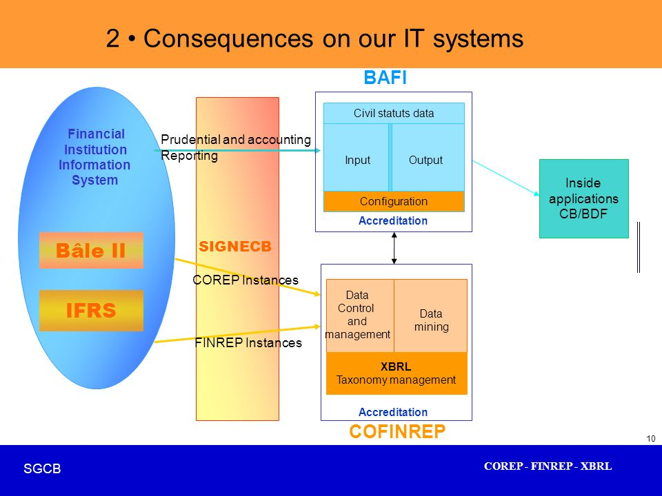 2 • Consequences on our IT systems