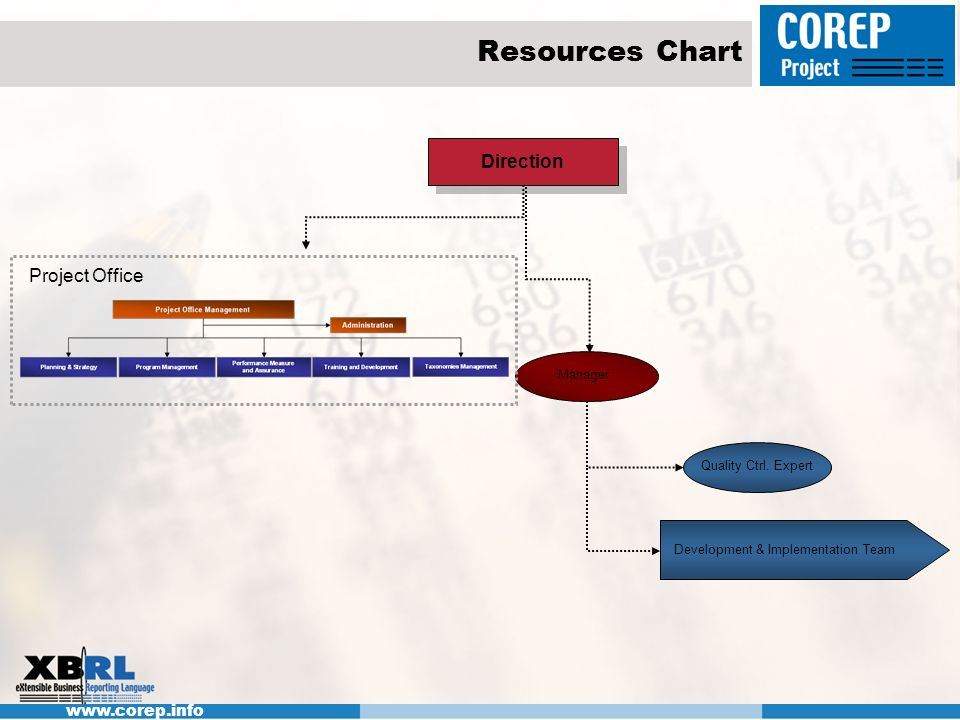 Resources Chart Direction Project Office Manager Quality Ctrl. Expert