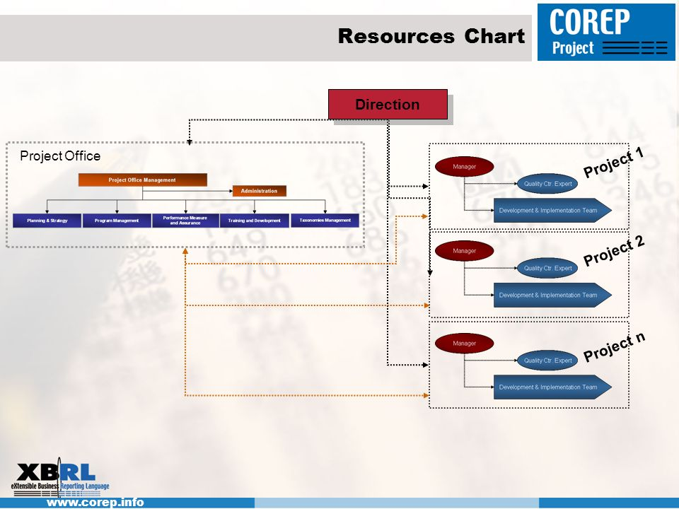 Resources Chart Direction Project Office Project 1 Project 2 Project n