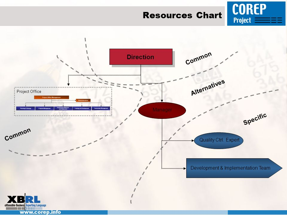 Resources Chart Direction Common Alternatives Specific Common Manager