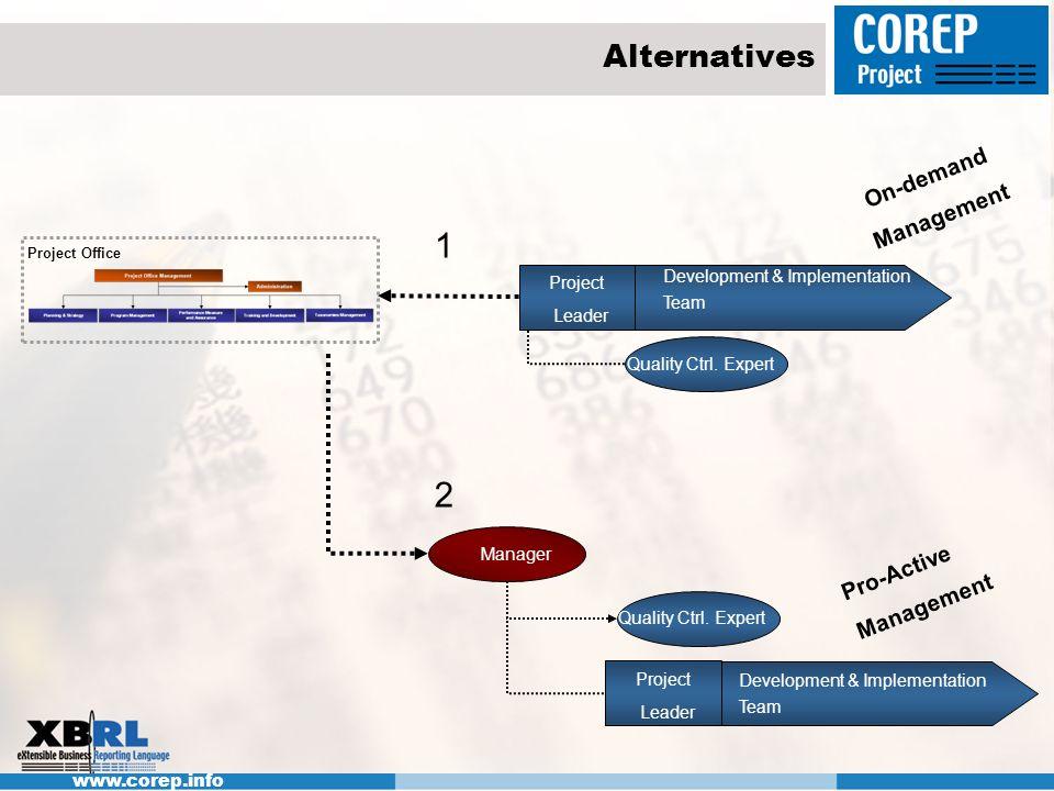 1 2 Alternatives On-demand Management Pro-Active Management
