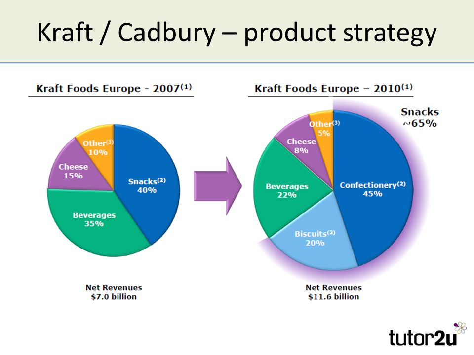 market structure of cadbury by kraft I spent the first ten years of my career in the food industry so the recent takeover of cadbury by kraft was particularly interesting  of economies of scale and .
