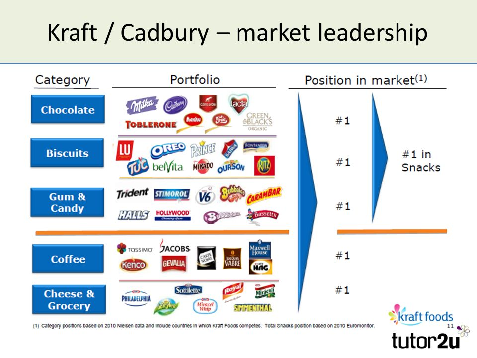 cadbury leadership History can even be invoked to bring together groups that have been at odds—as kraft and cadbury showed  its leadership team was  of harvard business review.