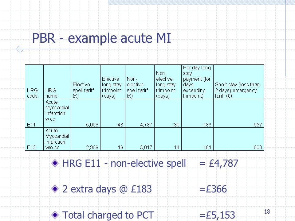 PBR - example acute MI HRG E11 - non-elective spell = £4,787