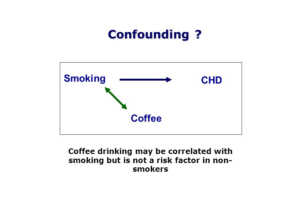 Confounding Smoking CHD Coffee