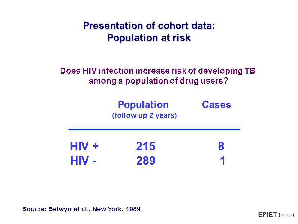 Presentation of cohort data: Population at risk